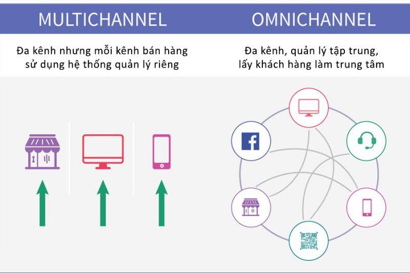 Bán hàng đa kênh mặt hàng phụ kiện điện thoại
